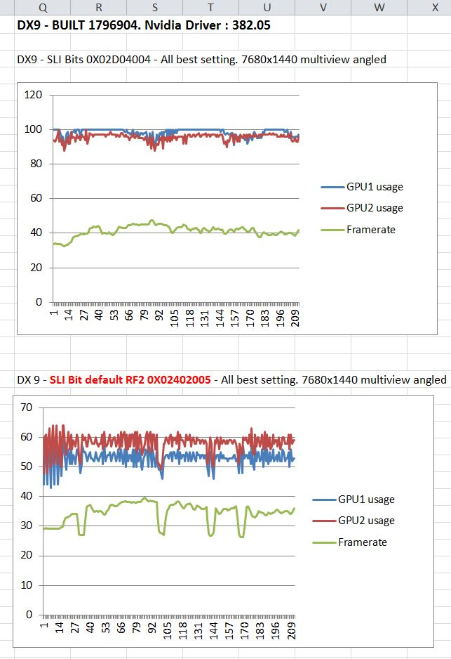 DX9 built 1796904 with default SLI bits vs Ari reccomended SLI bits.JPG