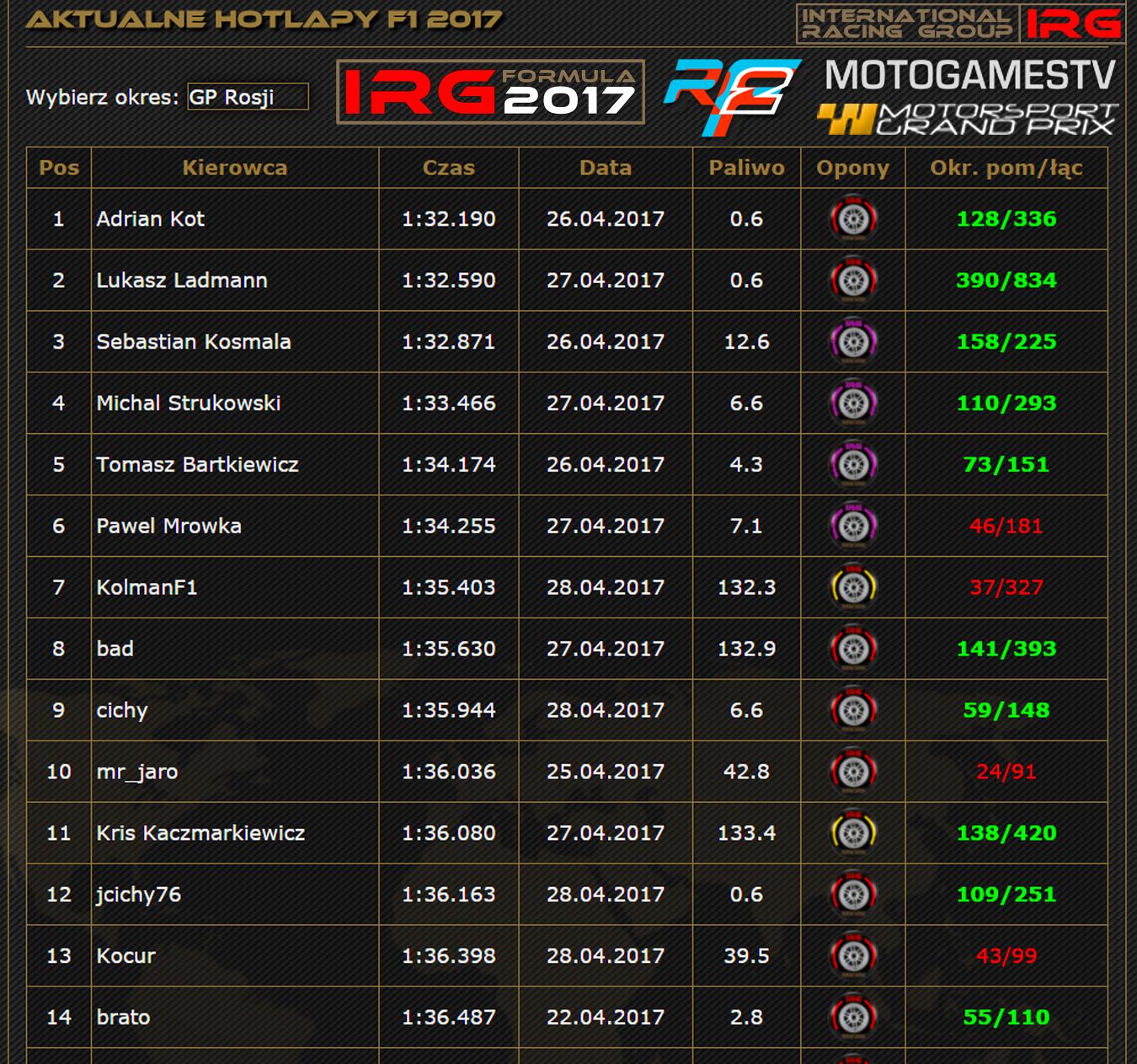 F1_hot_lap_sobota.jpg