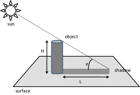 The-relationship-between-the-sun-elevation-e-object-height-H-and-shadow-length-L.png